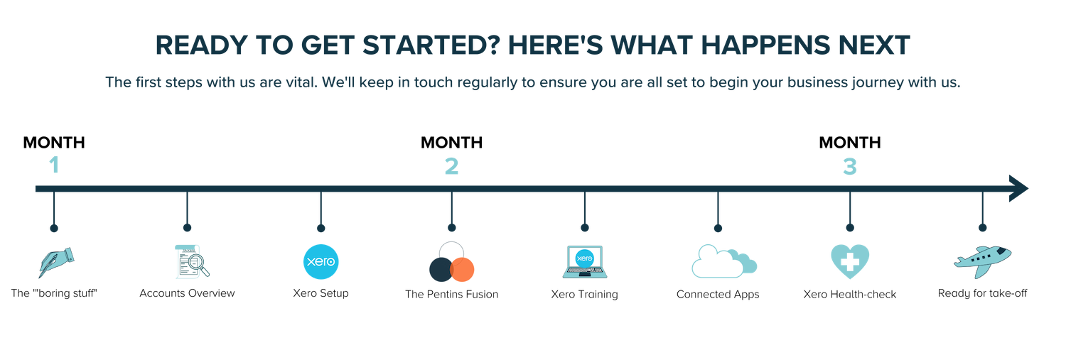 graphic explaining the onboarding process