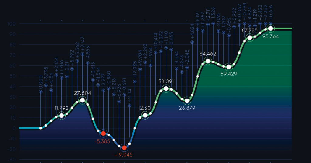 Positive graph on a black background.